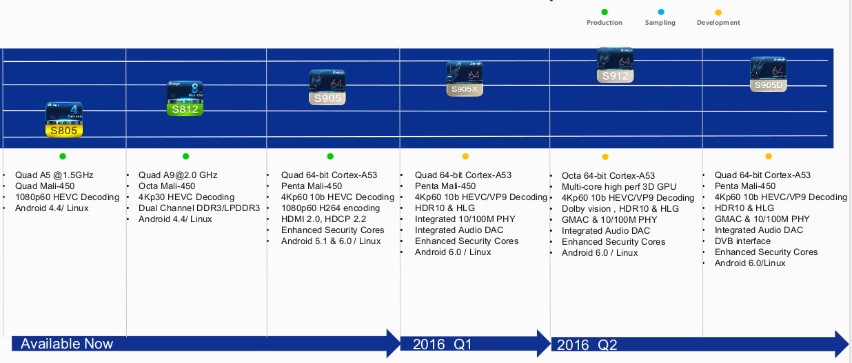 Amlogic_Roadmap_2015-2016.png