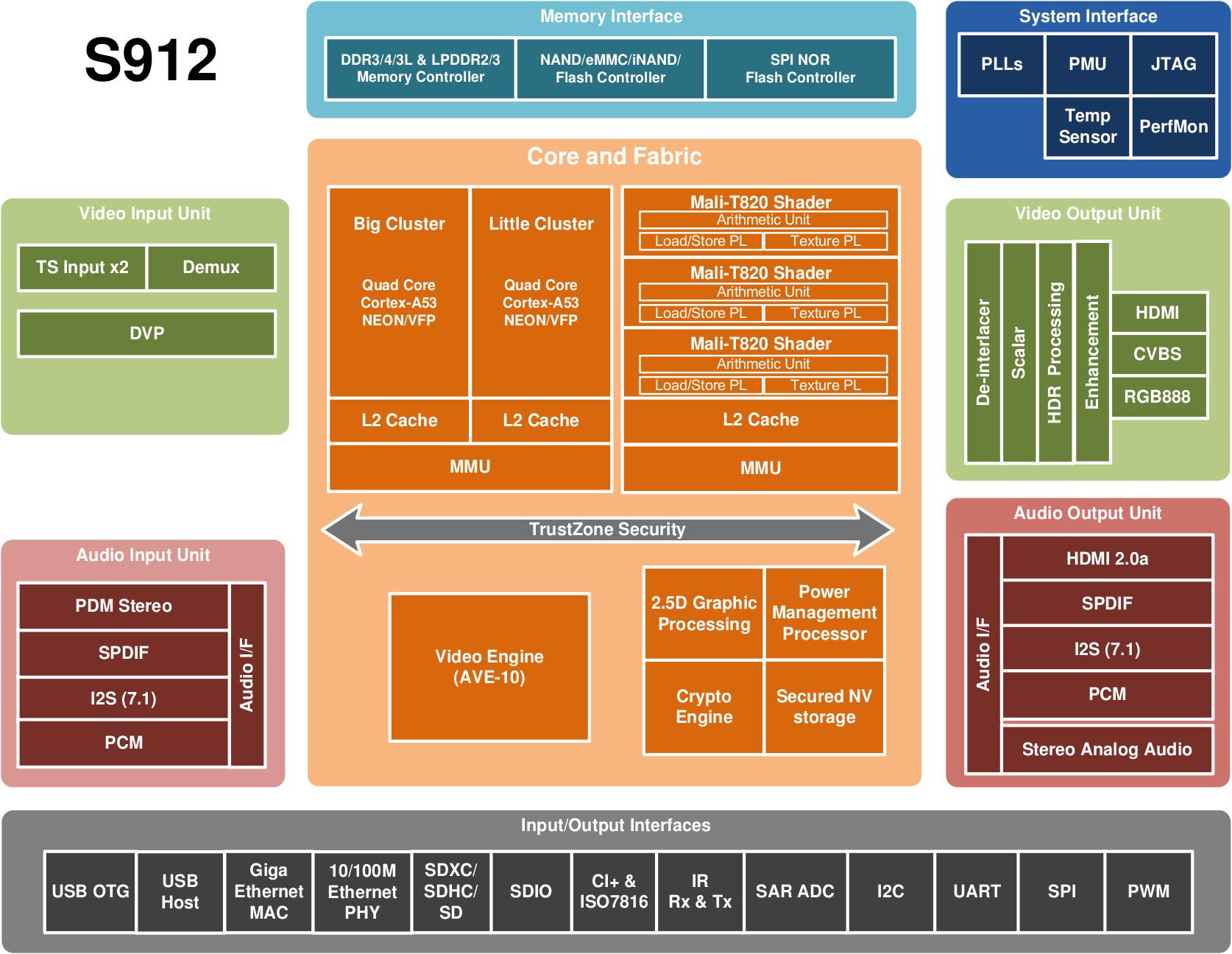 Amlogic_S912_Block_Diagram.png